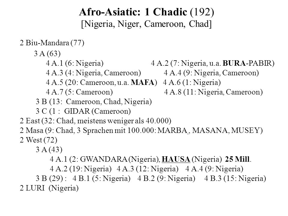 Afro-Asiatic: 1 Chadic (192) [Nigeria, Niger, Cameroon, Chad]